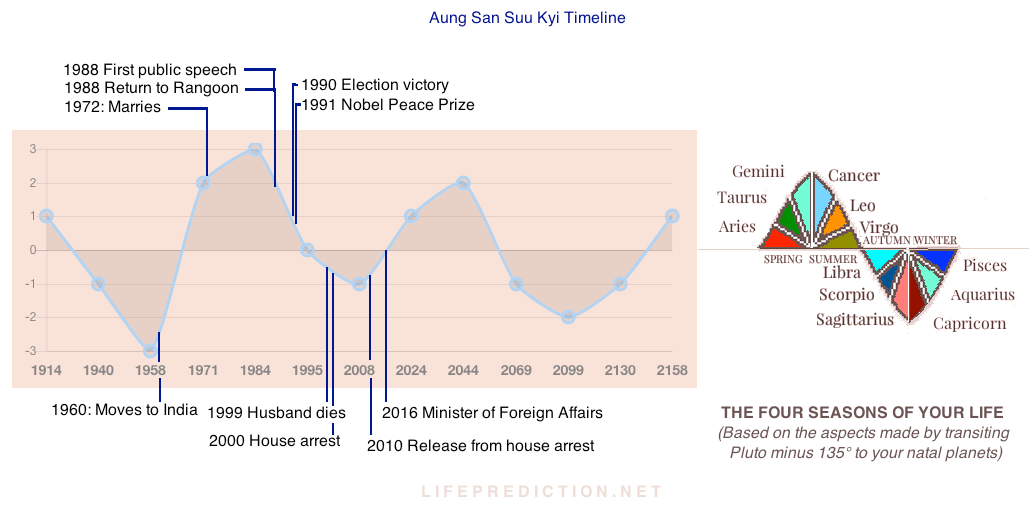 Aung San Suu Kyi Life Prediction Timeline Explained