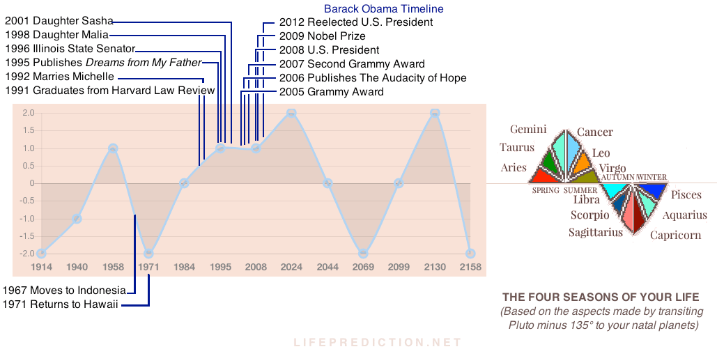 Barack Obama Life Prediction Timeline Explained